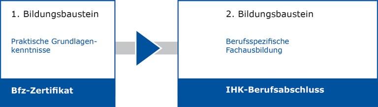 Stufenqualifizierung Konstruktion — Bfz-Essen GmbH